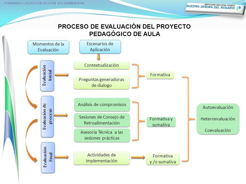 PROCESO DE EVALUACIÓN DEL PROYECTO PEDAGÓGICO DE AULA FORMANDO LIDERES EN GESTIÓN SOCIOAMBIENTAL Evaluación Inicial Evaluación de proceso Evaluación F