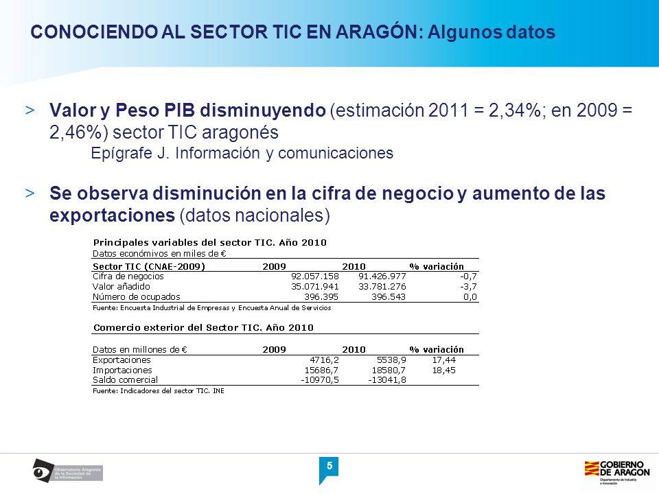 5 Valor y Peso PIB disminuyendo (estimación 2011 = 2,34%; en 2009 = 2,46%) sector TIC aragonés Epígrafe J. Información y comunicaciones Se observa dis
