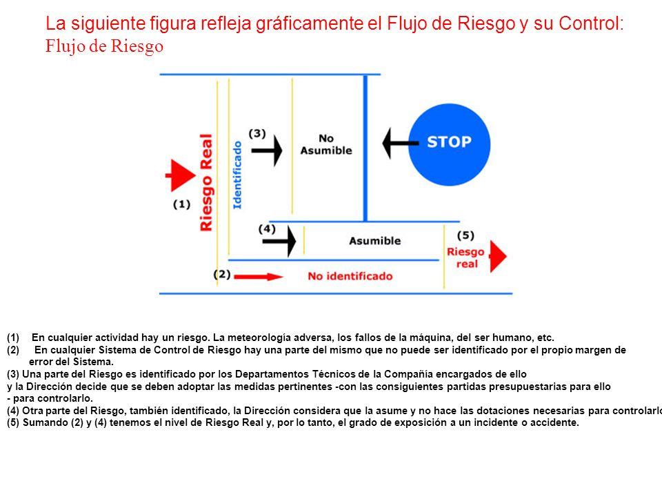 La siguiente figura refleja gráficamente el Flujo de Riesgo y su Control: Flujo de Riesgo (1)En cualquier actividad hay un riesgo. La meteorología adv