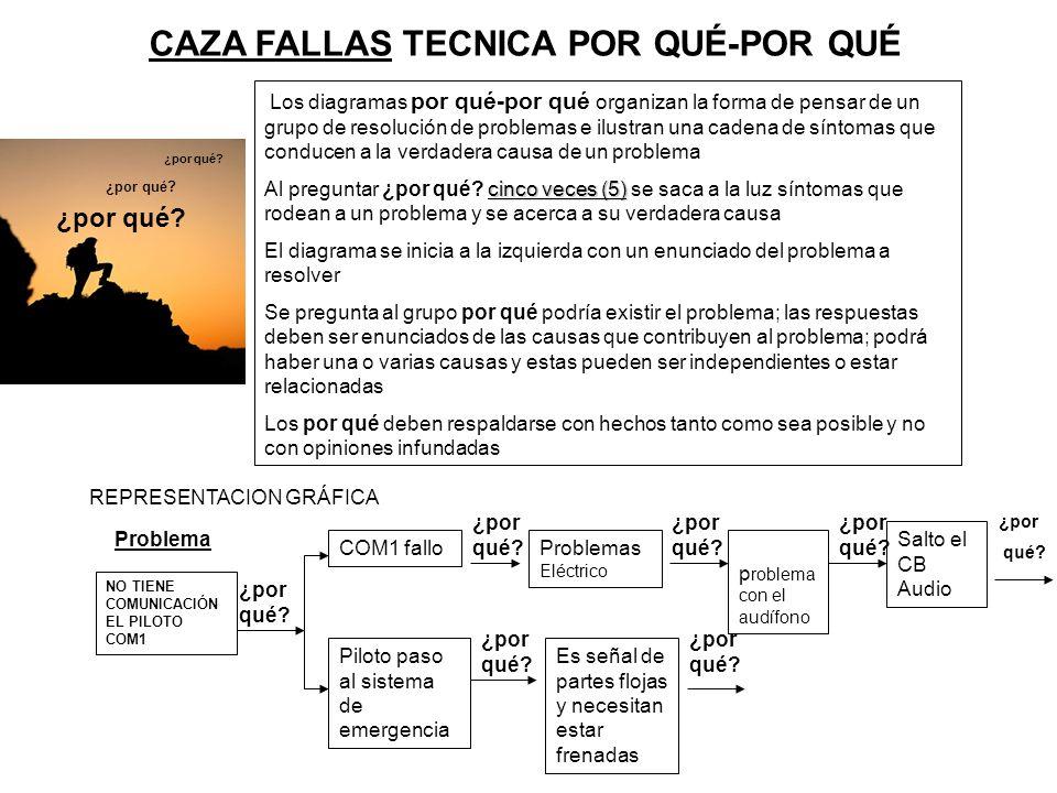 CAZA FALLAS TECNICA POR QUÉ-POR QUÉ Los diagramas por qué-por qué organizan la forma de pensar de un grupo de resolución de problemas e ilustran una c