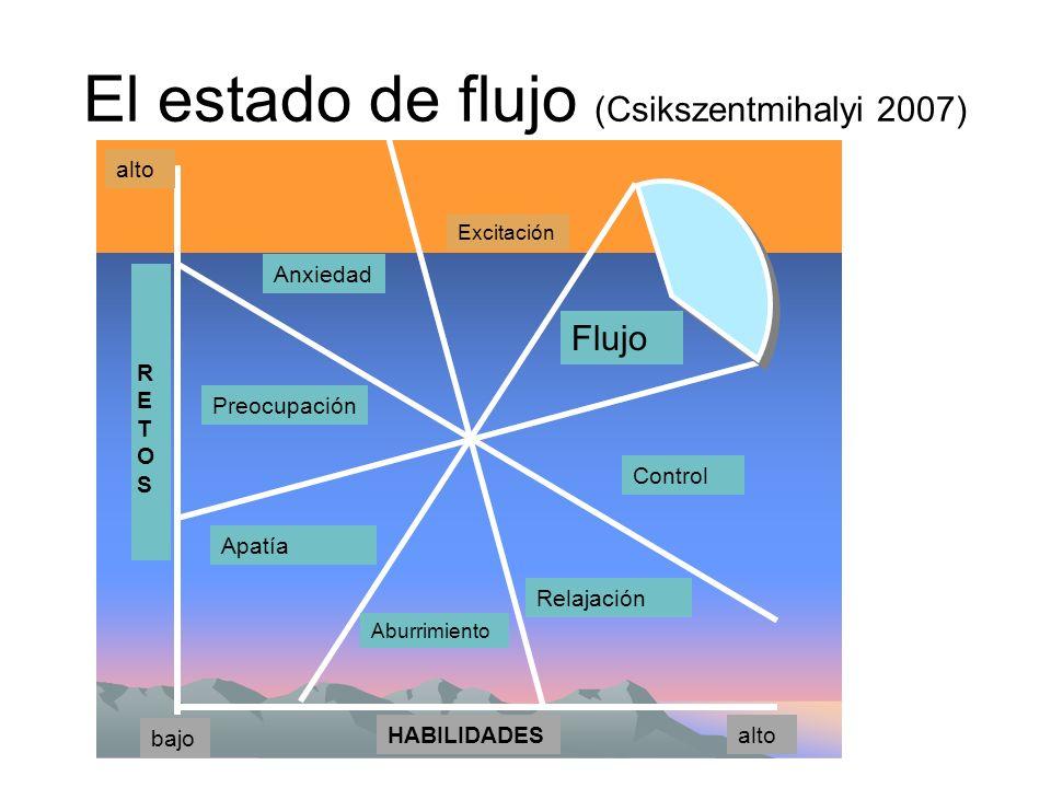 El estado de flujo (Csikszentmihalyi 2007) Flujo Excitación Anxiedad Preocupación Apatía Aburrimiento Relajación Control RETOSRETOS HABILIDADES bajo a