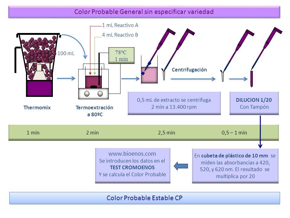 4 mL Reactivo B Termoextración a 80ºC www.bioenos.com Se introducen los datos en el TEST CROMOENOS Y se calcula el Color Probable Thermomix 1 min 2 mi