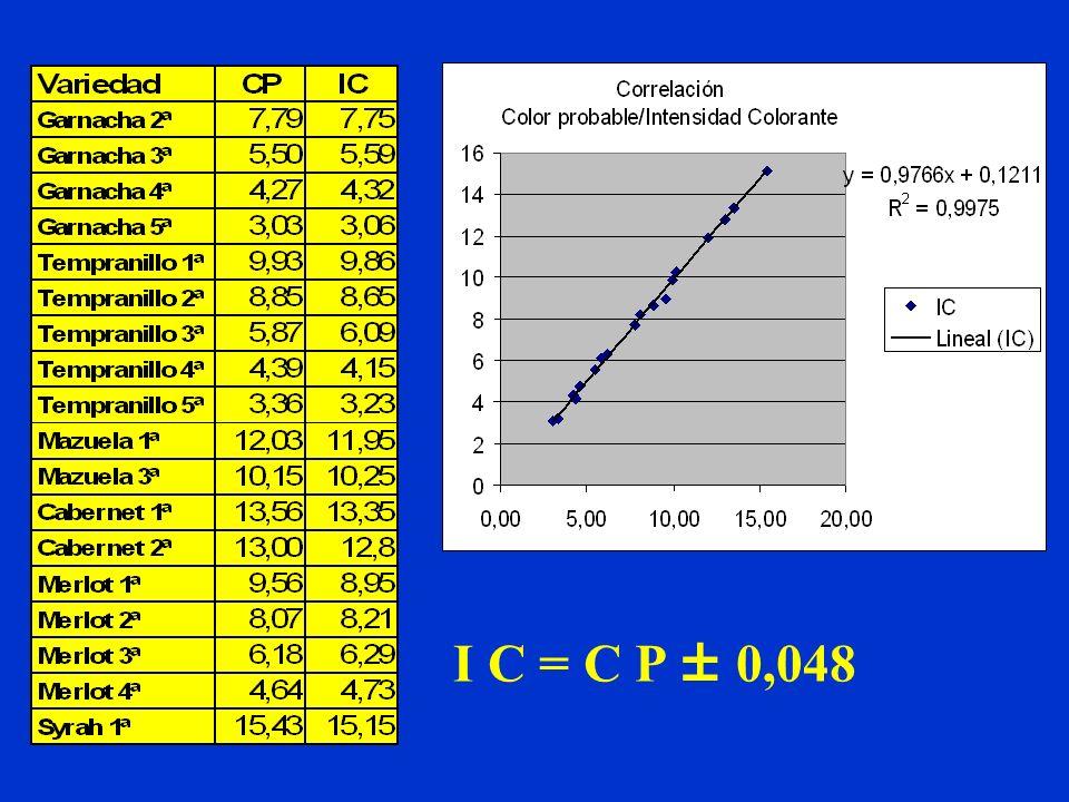 I C = C P ± 0,048