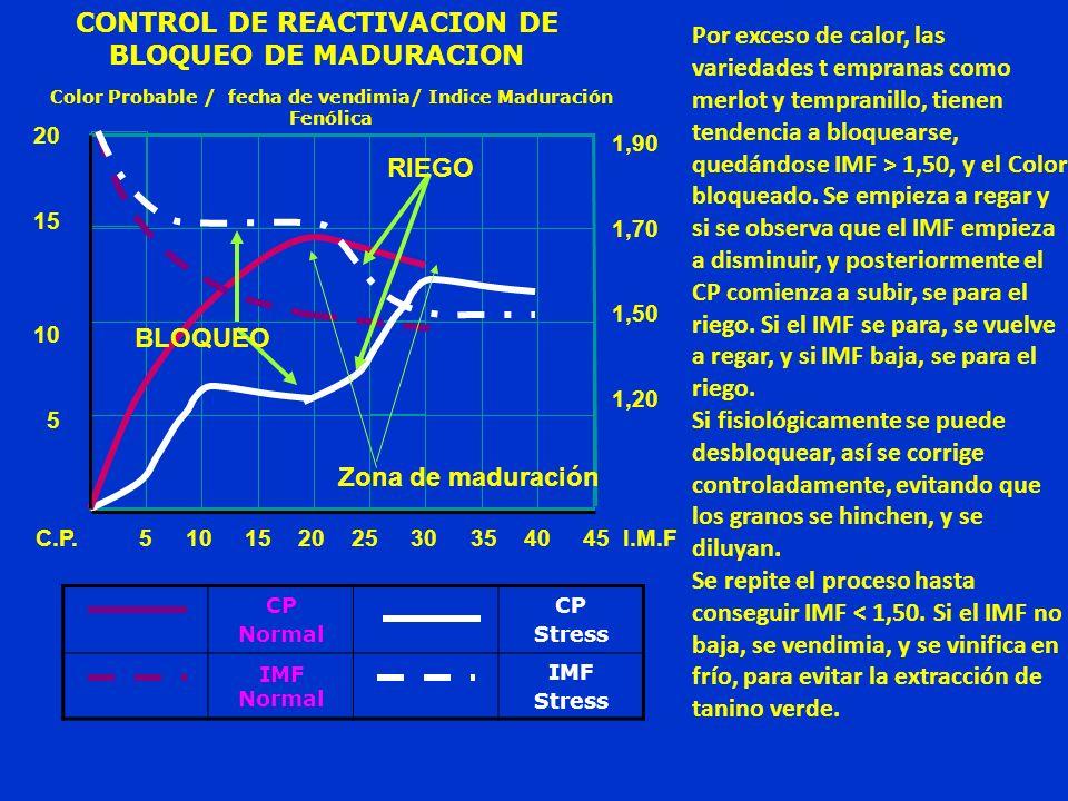 CP Normal CP Stress IMF Normal IMF Stress Por exceso de calor, las variedades t empranas como merlot y tempranillo, tienen tendencia a bloquearse, que