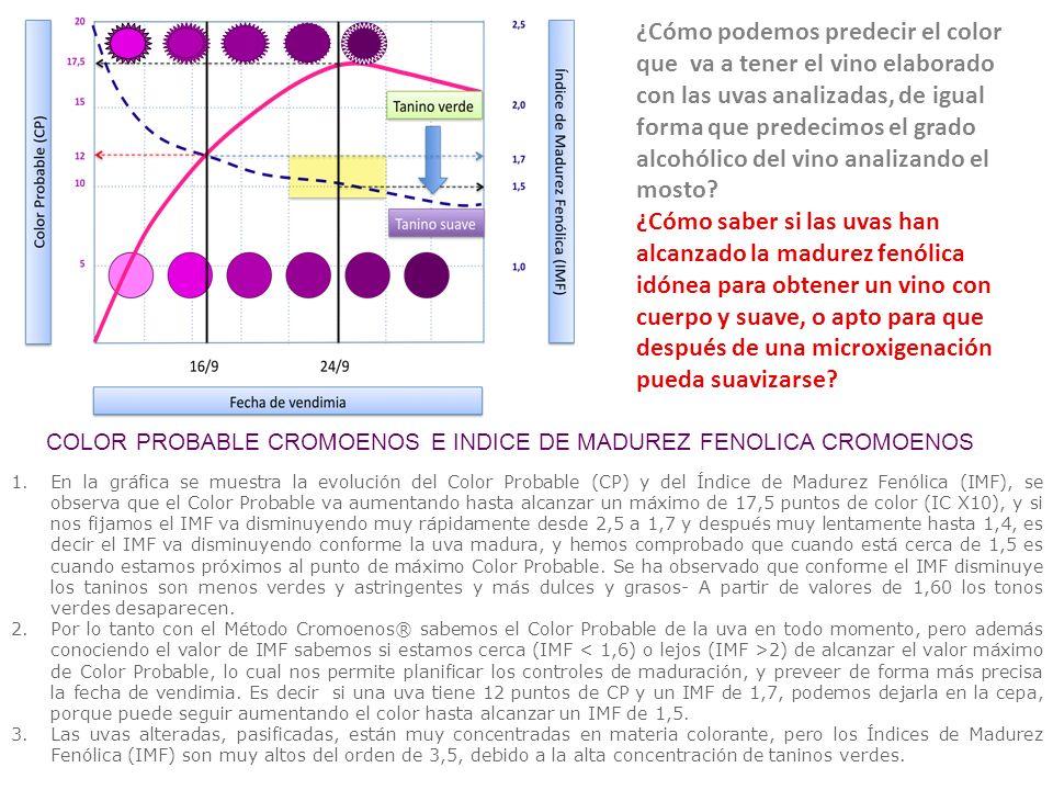 ¿Cómo podemos predecir el color que va a tener el vino elaborado con las uvas analizadas, de igual forma que predecimos el grado alcohólico del vino a