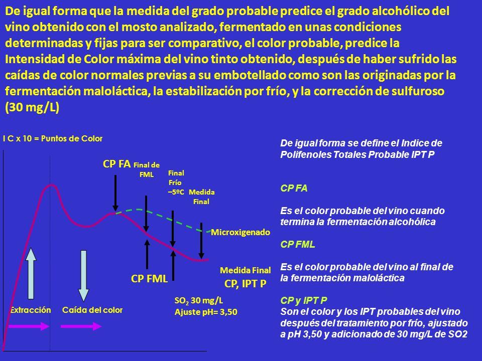 Las fracciones ligadas a los polisacáridos y los antocianos condensados son los que contribuyen a elevar el ratio entre D280/ D520 denominado IMF (Índice de Madurez Fenólica), lo cual indica que: 1º.- Que la maduración fenólica está ligada, al desarrollo de los procesos de hidrólisis de los enlaces antocianos-polisacáridos, antocianos-taninos, o los enlaces galoil- proantoacianidina.