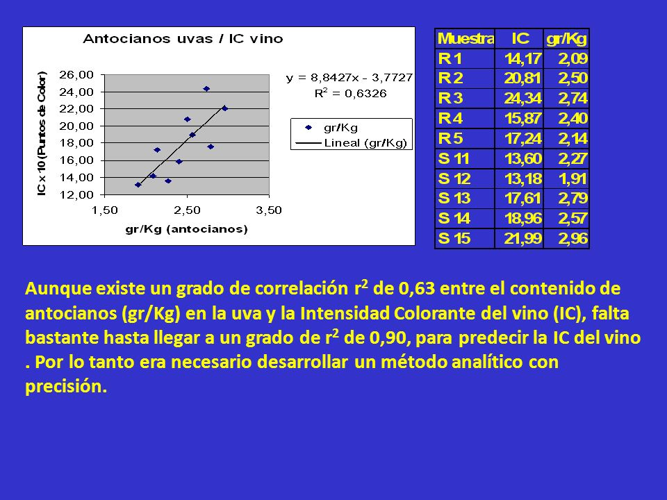 Aunque existe un grado de correlación r 2 de 0,63 entre el contenido de antocianos (gr/Kg) en la uva y la Intensidad Colorante del vino (IC), falta ba