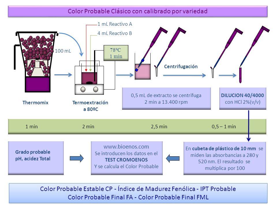 4 mL Reactivo B Termoextración a 80ºC www.bioenos.com Se introducen los datos en el TEST CROMOENOS Y se calcula el Color Probable Thermomix 1 min 2 min 2,5 min 0,5 – 1 min 100 mL Centrifugación 0,5 mL de extracto se centrifuga 2 min a 13.400 rpm 78ºC 1 min En cubeta de plástico de 10 mm se miden las absorbancias a 420, 520, y 620 nm.