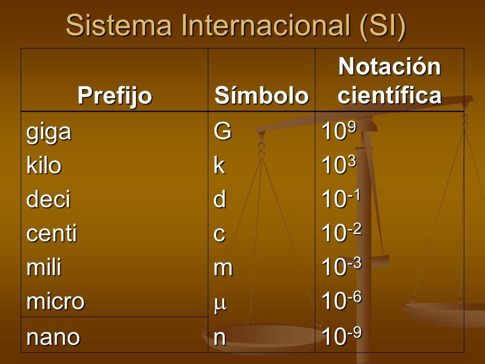 Sistema Internacional (SI) PrefijoSímbolo Notación científica gigaG 10 9 kilok 10 3 decid 10 -1 centic 10 -2 milim 10 -3 micro 10 -6 nanon 10 -9