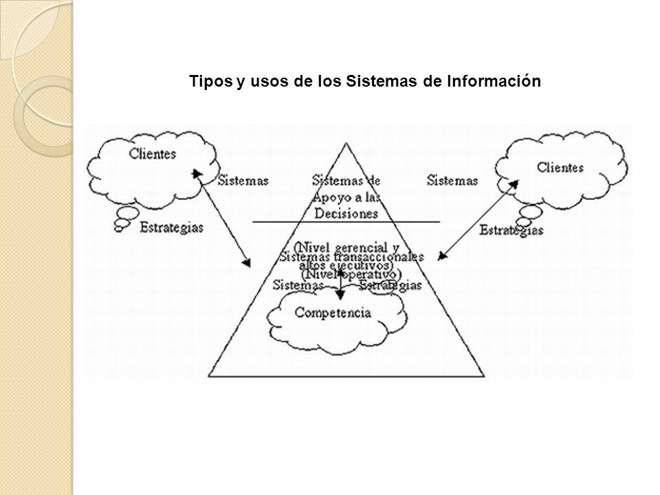 Sistemas Transaccionales.