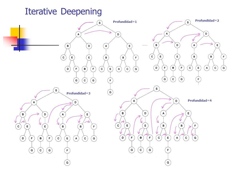 Iterative Deepening Profundidad=1 Profundidad=2 Profundidad=3 Profundidad=4