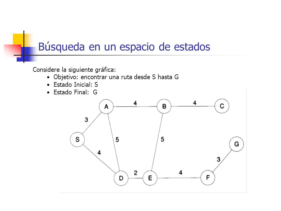 Búsqueda en un espacio de estados Considere la siguiente gráfica: Objetivo: encontrar una ruta desde S hasta G Estado Inicial: S Estado Final: G