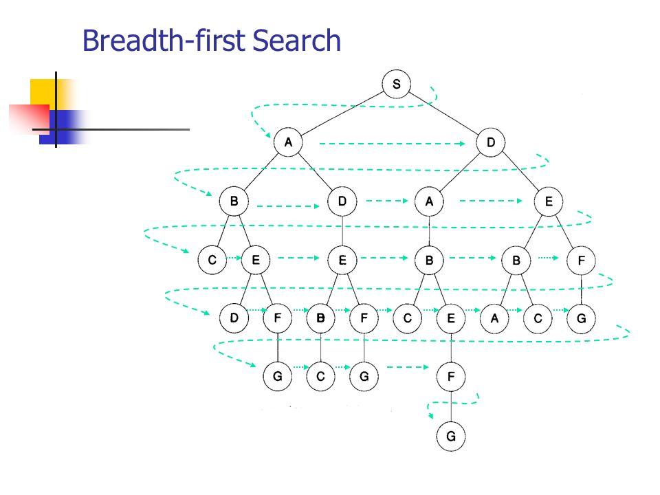 Búsqueda por niveles (Breadth-First) Conocimiento: no informada Completés: COMPLETA – aún en espacios de búsqueda infinitos.