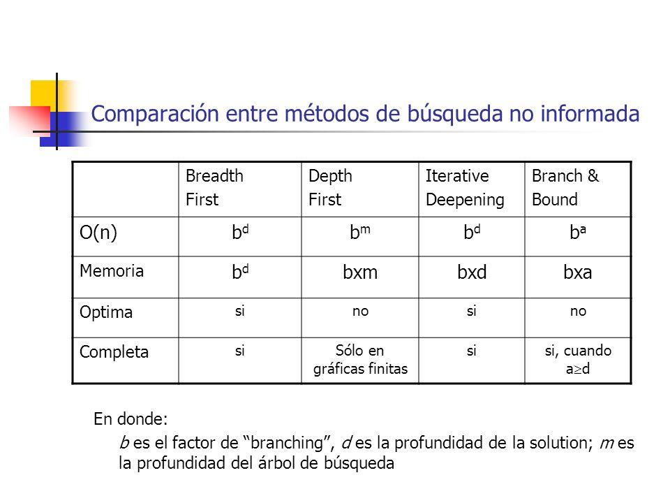En donde: b es el factor de branching, d es la profundidad de la solution; m es la profundidad del árbol de búsqueda Comparación entre métodos de búsq