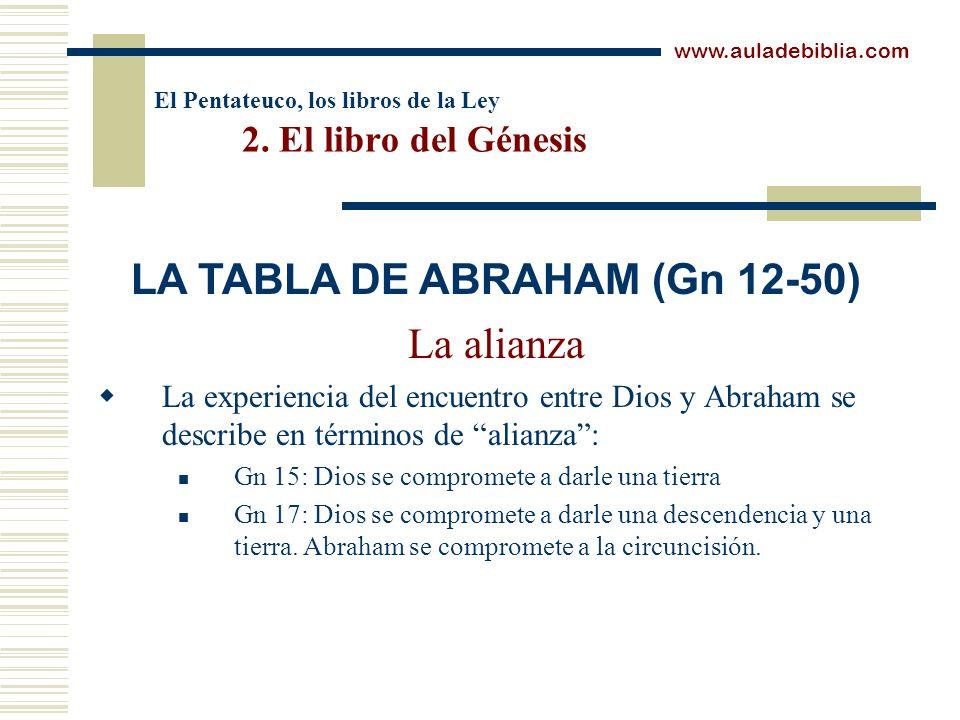El Pentateuco, los libros de la Ley 2. El libro del Génesis La alianza La experiencia del encuentro entre Dios y Abraham se describe en términos de al