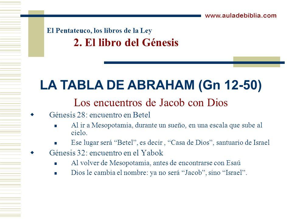 El Pentateuco, los libros de la Ley 2. El libro del Génesis Los encuentros de Jacob con Dios Génesis 28: encuentro en Betel Al ir a Mesopotamia, duran