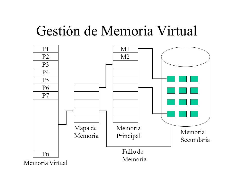 Gestión de Memoria Virtual P1 P2 P3 P4 P5 P6 P7 Pn M1 M2 Memoria Virtual Mapa de Memoria Principal Memoria Secundaria Fallo de Memoria