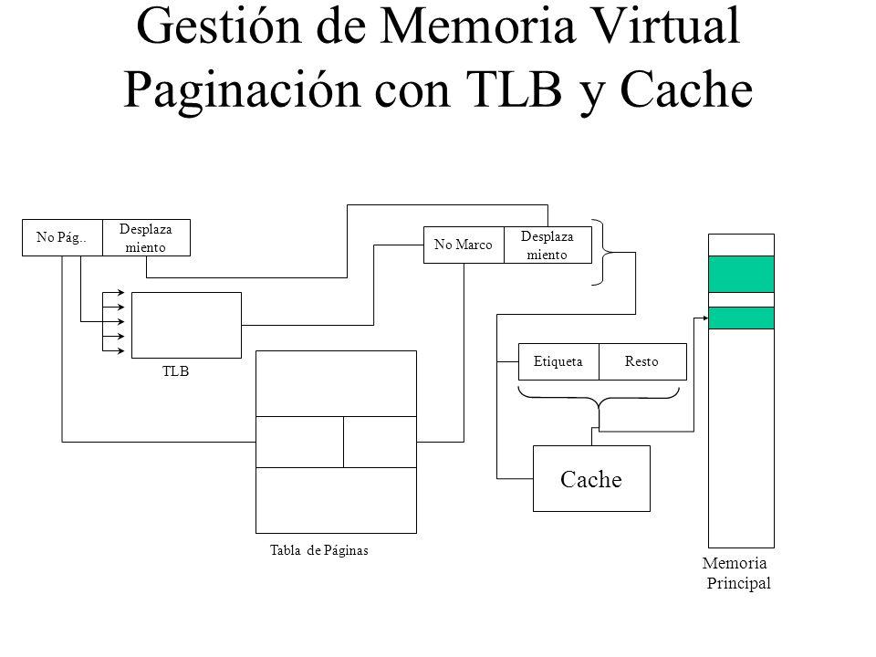 Gestión de Memoria Virtual Paginación con TLB y Cache No Pág.. Desplaza miento No Marco Desplaza miento Tabla de Páginas Memoria Principal TLB Etiquet