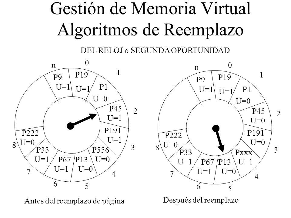 Gestión de Memoria Virtual Algoritmos de Reemplazo n 0 1 2 3 4 5 6 7 8 P9 P19 P1 P45 P191 P556 P13P67 P33 P222 U=1 U=0 U=1 U=0 U=1 U=0 U=1 n 0 1 2 3 4