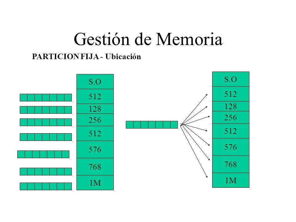 Gestión de Memoria 128 S.O 512 256 512 576 768 1M 128 S.O 512 256 512 576 768 1M PARTICION FIJA - Ubicación