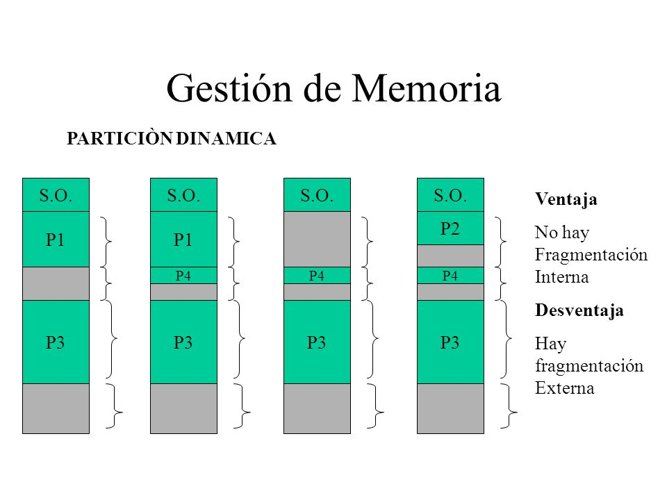Gestión de Memoria S.O. P1 P3 PARTICIÒN DINAMICA S.O. P1 P3 P4 S.O. P3 P4 S.O. P3 P4 P2 Ventaja No hay Fragmentación Interna Desventaja Hay fragmentac