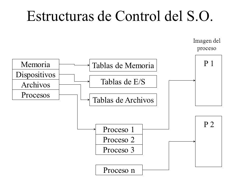 Estructuras de Control del S.O. Memoria Dispositivos Archivos Procesos Proceso n Proceso 3 Proceso 2 Proceso 1 Tablas de Archivos Tablas de E/S Tablas