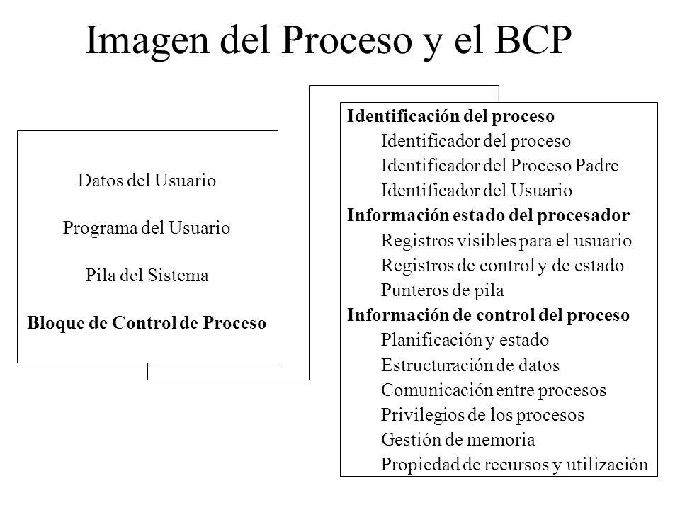 Imagen del Proceso y el BCP Datos del Usuario Programa del Usuario Pila del Sistema Bloque de Control de Proceso Identificación del proceso Identifica