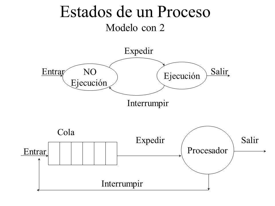 Estados de un Proceso Modelo con 2 Expedir NO Ejecución EntrarSalir Interrumpir Procesador Entrar ExpedirSalir Interrumpir Cola