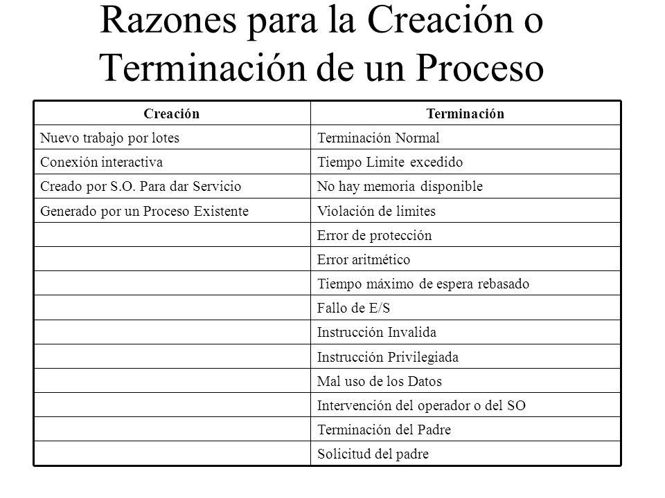 Razones para la Creación o Terminación de un Proceso Solicitud del padre Terminación del Padre Intervención del operador o del SO Mal uso de los Datos