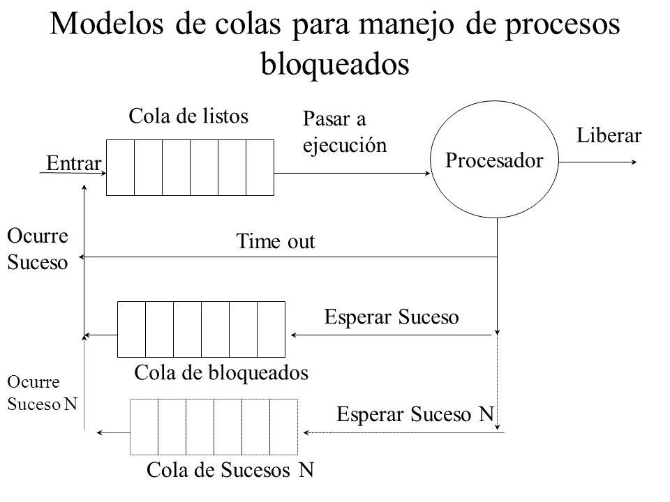 Modelos de colas para manejo de procesos bloqueados Procesador Entrar Pasar a ejecución Liberar Time out Cola de listos Esperar Suceso Cola de bloquea