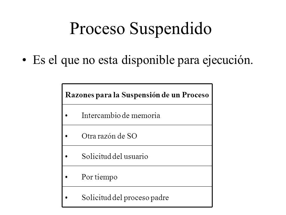 Proceso Suspendido Razones para la Suspensión de un Proceso Solicitud del proceso padre Por tiempo Solicitud del usuario Otra razón de SO Intercambio