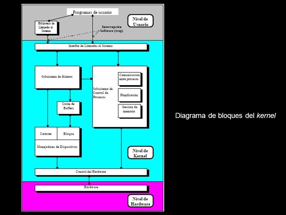 Diagrama de bloques del kernel