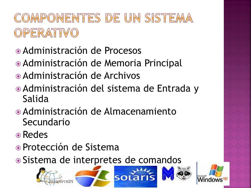 Administración de Procesos Administración de Memoria Principal Administración de Archivos Administración del sistema de Entrada y Salida Administració