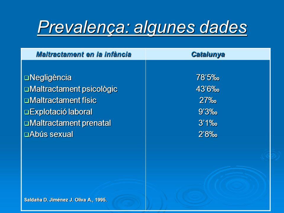 Prevalença: algunes dades Maltractament en la infància Catalunya Negligència Negligència Maltractament psicològic Maltractament psicològic Maltractame