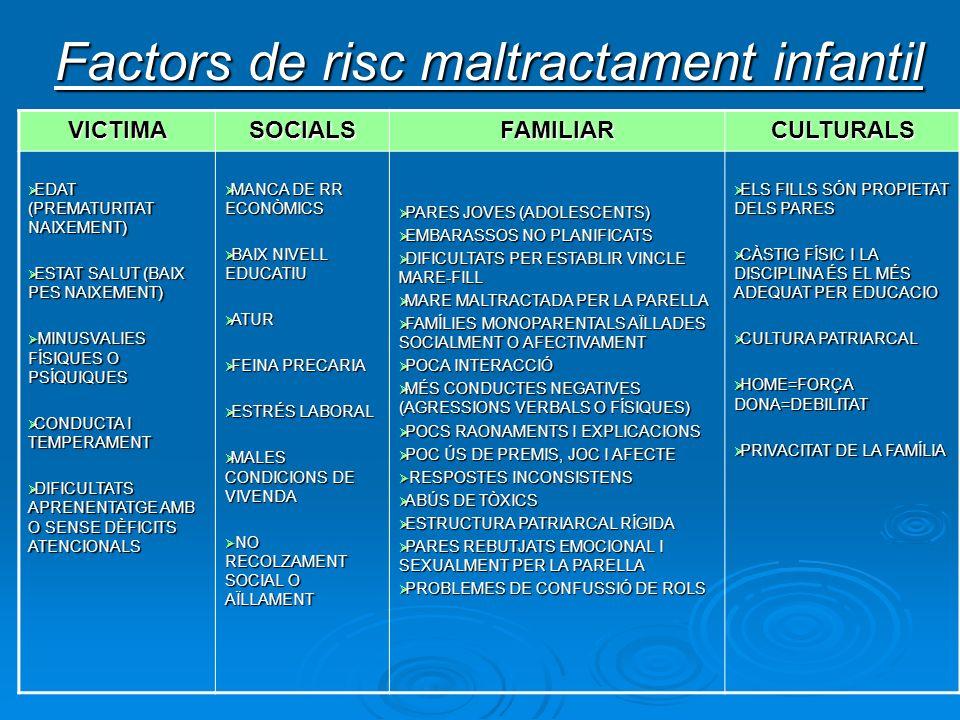 Factors de risc maltractament infantil VICTIMASOCIALSFAMILIARCULTURALS EDAT (PREMATURITAT NAIXEMENT) EDAT (PREMATURITAT NAIXEMENT) ESTAT SALUT (BAIX P