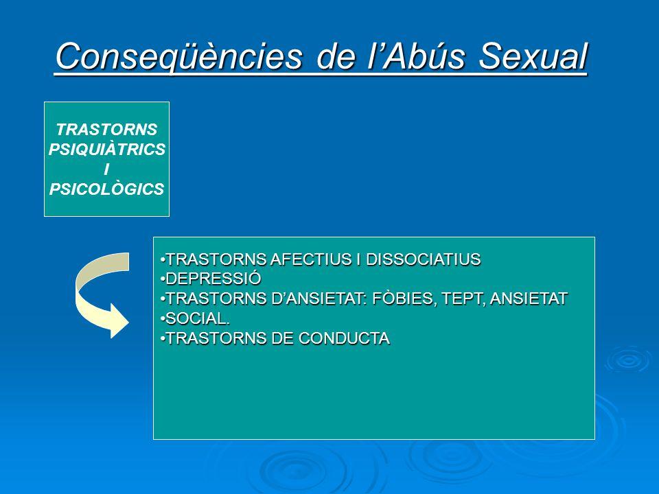 Conseqüències de lAbús Sexual TRASTORNS PSIQUIÀTRICS I PSICOLÒGICS TRASTORNS AFECTIUS I DISSOCIATIUSTRASTORNS AFECTIUS I DISSOCIATIUS DEPRESSIÓDEPRESS