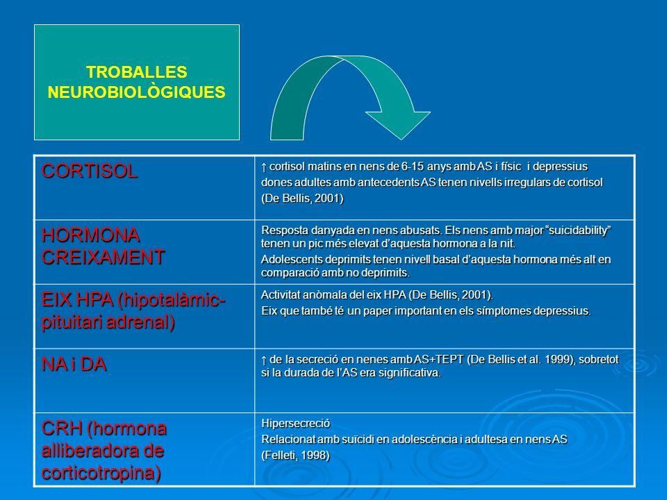TROBALLES NEUROBIOLÒGIQUESCORTISOL cortisol matins en nens de 6-15 anys amb AS i físic i depressius cortisol matins en nens de 6-15 anys amb AS i físi