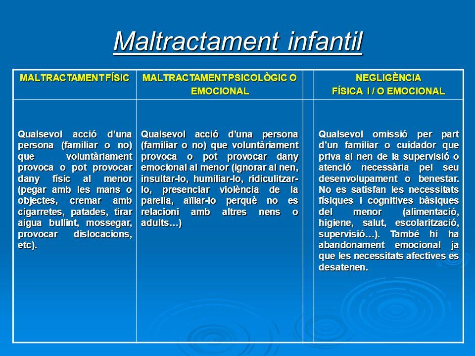 Maltractament infantil MALTRACTAMENT FÍSIC MALTRACTAMENT PSICOLÒGIC O EMOCIONALNEGLIGÈNCIA FÍSICA I / O EMOCIONAL Qualsevol acció duna persona (famili