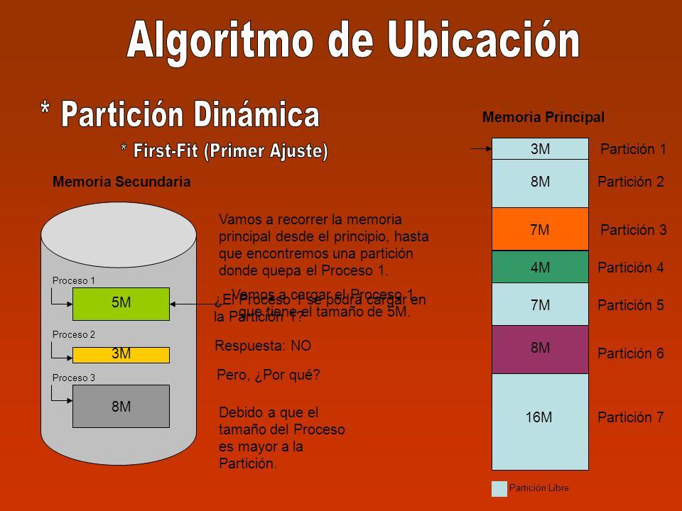5M 3M 8M Memoria Secundaria Proceso 1 Proceso 2 Proceso 3 3M Partición 1 Partición 2 Partición 3 Partición 4 Partición 5 Partición 6 Partición 7 3M 8M 7M 8M 16M Memoria Principal 4M 7M 4M 8M Partición Libre Vamos a cargar el Proceso 1, que tiene el tamaño de 5M.