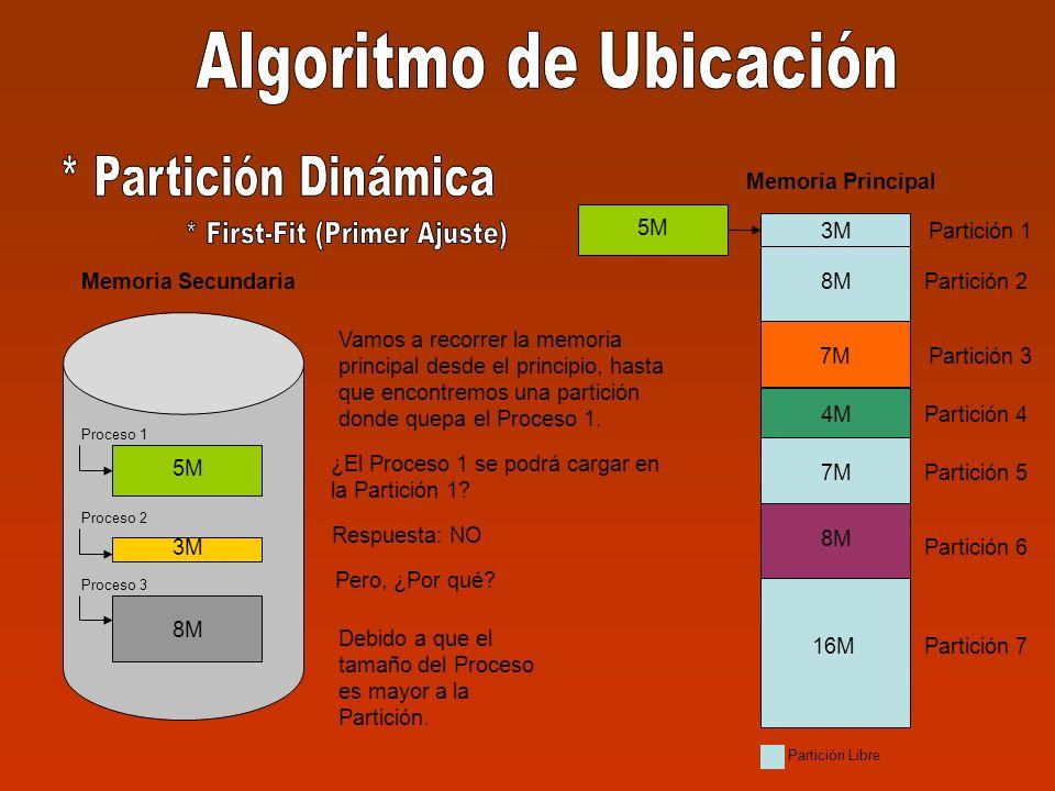 5M 3M 8M Memoria Secundaria Proceso 1 Proceso 2 Proceso 3 3M Partición 1 Partición 2 Partición 3 Partición 4 Partición 5 Partición 6 Partición 7 3M 8M 7M 8M 16M Memoria Principal 4M 7M 4M 8M Partición Libre 5M Vamos a recorrer la memoria principal desde el principio, hasta que encontremos una partición donde quepa el Proceso 1.