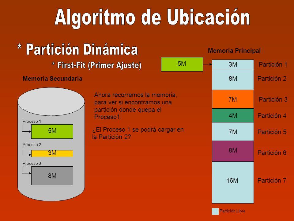 5M 3M 8M Memoria Secundaria Proceso 1 Proceso 2 Proceso 3 3M Partición 1 Partición 2 Partición 3 Partición 4 Partición 5 Partición 6 Partición 7 3M 8M 7M 8M 16M Memoria Principal 4M 7M 4M 8M Partición Libre Ahora recorremos la memoria, para ver si encontramos una partición donde quepa el Proceso1.