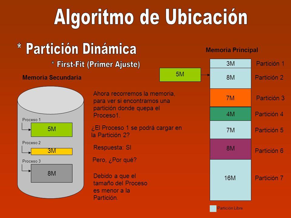 3M 8M Memoria Secundaria Proceso 1 Proceso 2 Proceso 3 3M Partición 1 Partición 2 Partición 3 Partición 4 Partición 5 Partición 6 Partición 7 3M 8M 7M 8M 16M Memoria Principal 4M 7M 4M 8M Partición Libre Pero, ¿Por qué.
