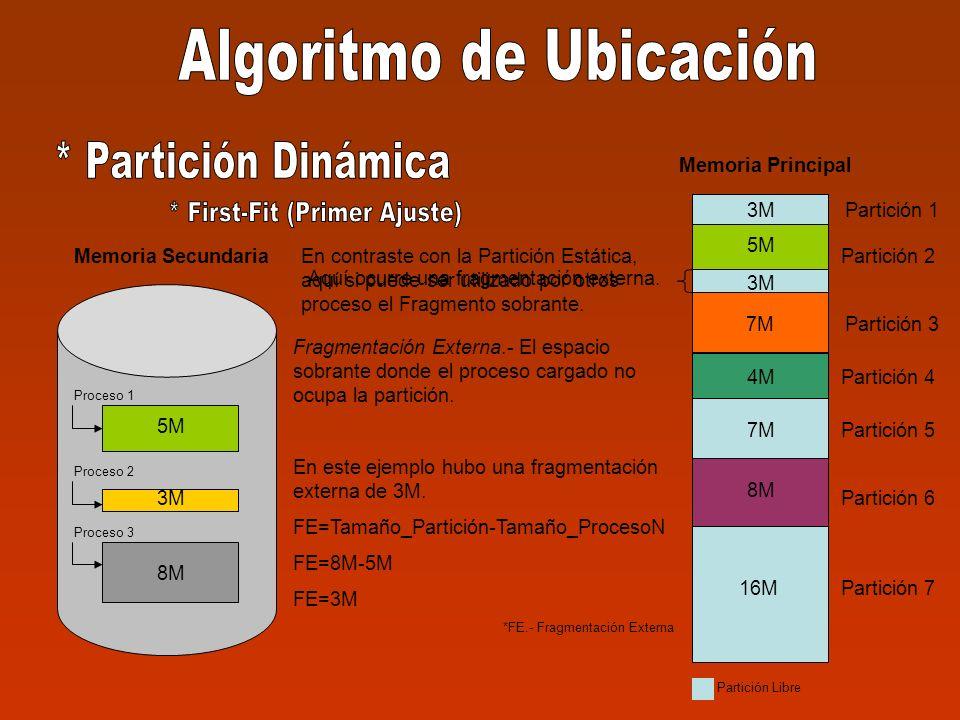 5M 3M 8M Memoria Secundaria Proceso 1 Proceso 2 Proceso 3 3M Partición 1 Partición 2 Partición 3 Partición 4 Partición 5 Partición 6 Partición 7 3M 8M 7M 8M 16M Memoria Principal 4M 7M 4M 8M Partición Libre 5M Fragmentación Externa.- El espacio sobrante donde el proceso cargado no ocupa la partición.