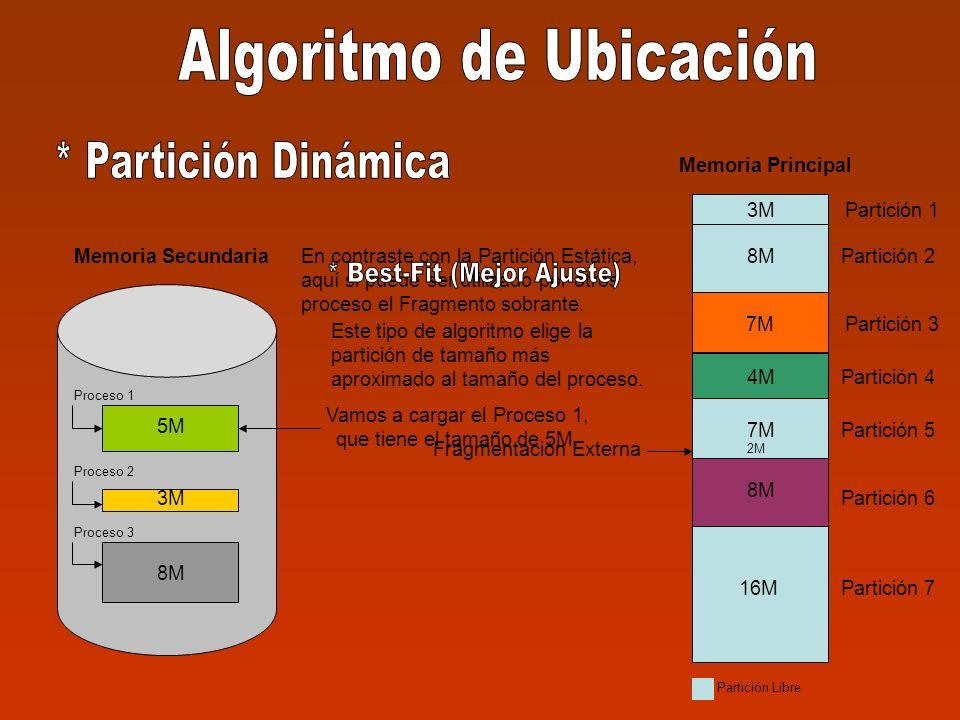 5M 3M 8M Memoria Secundaria Proceso 1 Proceso 2 Proceso 3 3M Partición 1 Partición 2 Partición 3 Partición 4 Partición 5 Partición 6 Partición 7 3M 8M 7M 8M 16M Memoria Principal 4M 7M 4M 8M Partición Libre Este tipo de algoritmo elige la partición de tamaño más aproximado al tamaño del proceso.