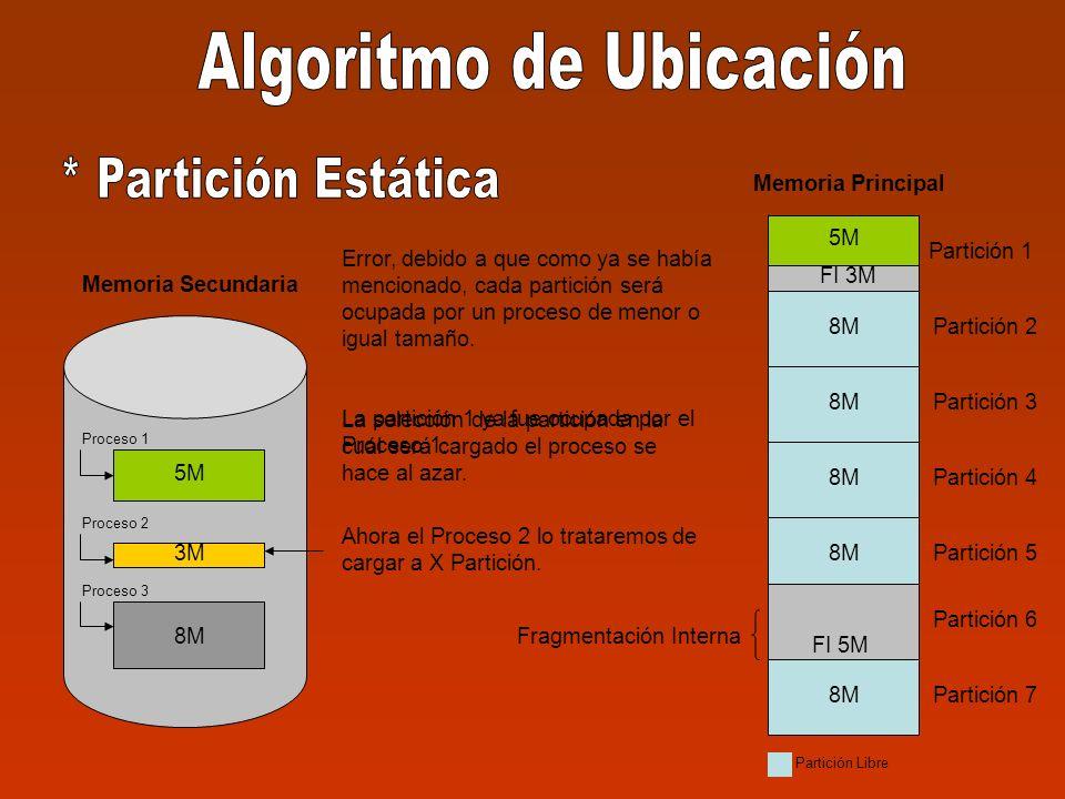 Partición 1 Partición 2 Partición 3 Partición 4 Partición 5 Partición 6 Partición 7 8M 5M 3M 8M Memoria Secundaria Memoria Principal Proceso 1 Proceso 2 Proceso 3 Ahora el Proceso 2 lo trataremos de cargar a X Partición.