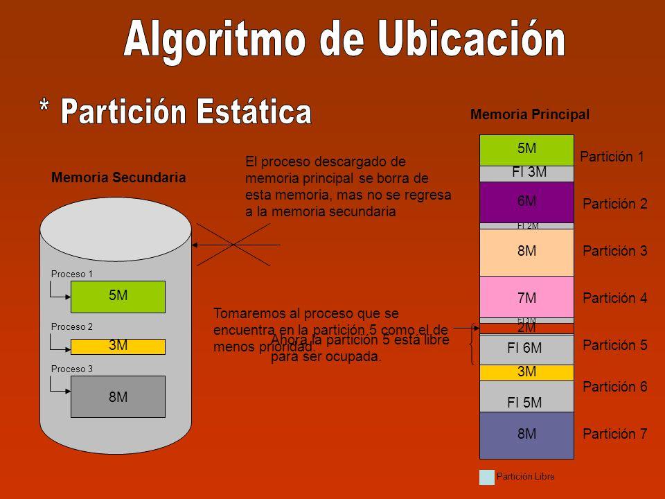 Partición 1 Partición 2 Partición 3 Partición 4 Partición 5 Partición 6 Partición 7 8M 5M 3M 8M Memoria Secundaria Memoria Principal Proceso 1 Proceso 2 Proceso 3 FI 3M 5M 3M FI 5M 3M 8M FI 2M 6M 8M FI 1M 7M FI 6M 2M Tomaremos al proceso que se encuentra en la partición 5 como el de menos prioridad.