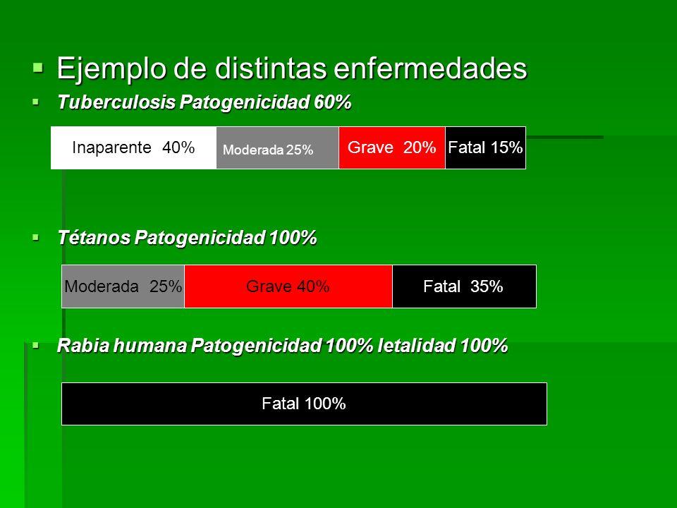Ejemplo de distintas enfermedades Ejemplo de distintas enfermedades Tuberculosis Patogenicidad 60% Tuberculosis Patogenicidad 60% Tétanos Patogenicida