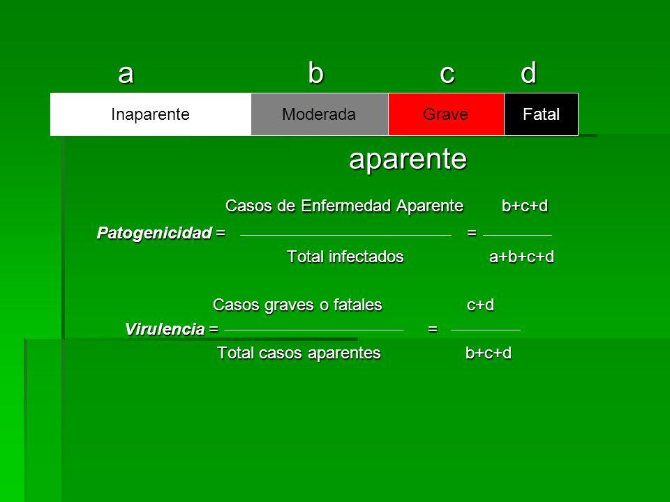 a b c d a b c d aparente aparente Casos de Enfermedad Aparente b+c+d Casos de Enfermedad Aparente b+c+d Patogenicidad = = Patogenicidad = = Total infe