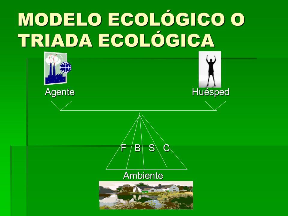 MODELO ECOLÓGICO O TRIADA ECOLÓGICA Agente Huésped Agente Huésped F B S C F B S C Ambiente Ambiente