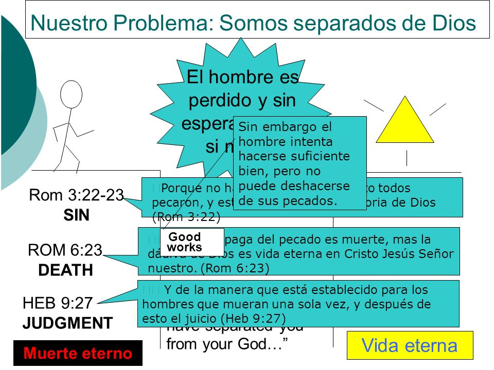 HEB 9:27 JUDGMENT Muerte eterno Isa 59:2,Your iniquities have separated you from your God… Eph 2:9, not of works lest any man should boast. Vida etern